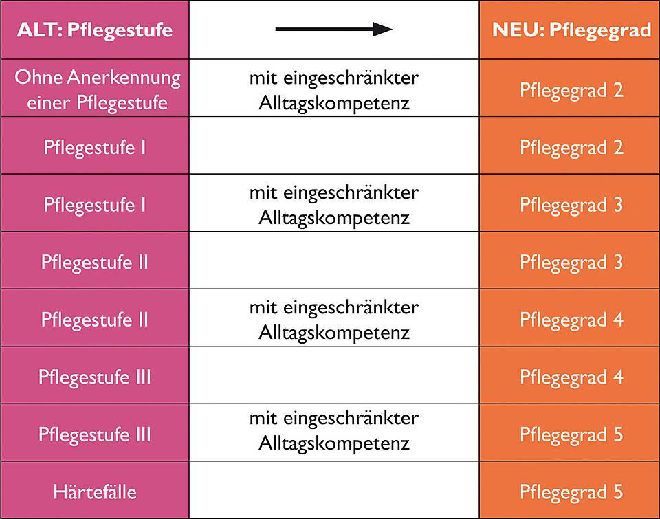 die tabelle zeigt die berleitung von der pflegestufe zum pflegegrad die berleitung ist im text - Widerspruch Pflegestufe Muster