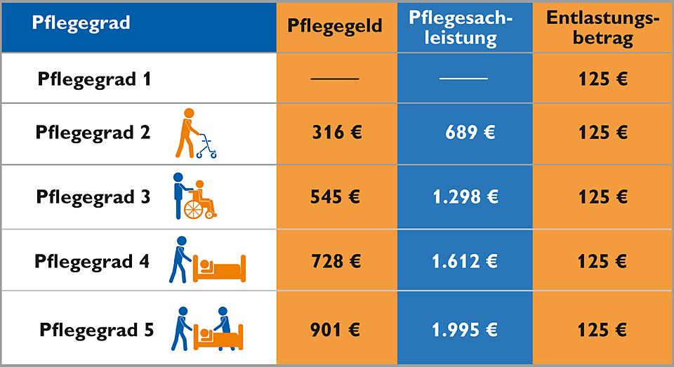 Znalezione obrazy dla zapytania pflegegeld 2017 tabelle