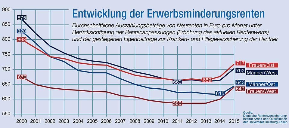 Kücheninsel Wie Hoch ~ vdk standpunkt zur erwerbsminderungsrente sozialverband vdk deutschland e v