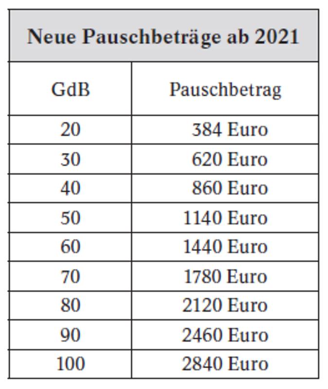 Behinderten Pauschbetrag Wissenswertes Rund Um Die Steuererleichterung Sozialverband Vdk Deutschland E V
