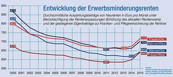 Die Grafik zeigt die Entwicklung der durchschnittlichen Auszahlungsbeiträge bei Erwerbsminderungsrenten in Euro pro Monat zwischen 200 und 2015. Demnach lag der Betrag bei Männern (West) im Jahr 2000 bei 875 Euro, in 2015 nur noch bei 702 Euro. Frauen West: 676 Euro im Jahr 2000, 640 Euro in 2015. Männer Ost: 828 Euro in 2000, 643 Euro in 2015. Frauen Ost: 803 Euro in 2000, 717 Euro in 2015.